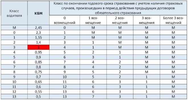 Таблица КБМ