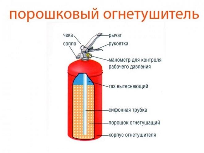 Порошковый огнетушитель для техосмотра