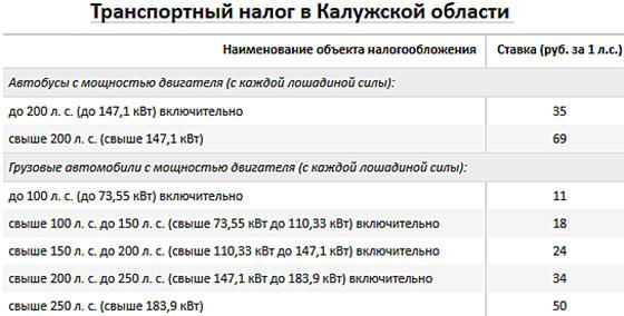 Транспортный налог в Калуге